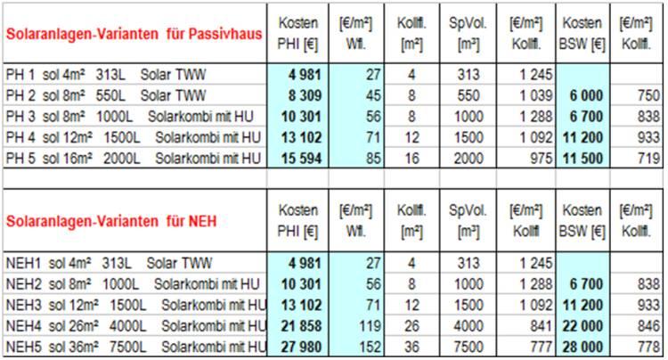 Gut gemocht Passivhaus-Wohngebäude – Neubau und Sanierung: [ ] DM92